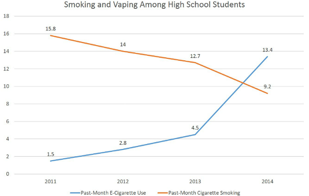 Teenage vaping (ecig) statistics