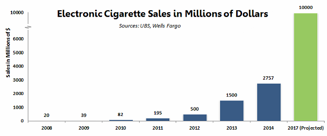 Electronic cigarette industry growth chart