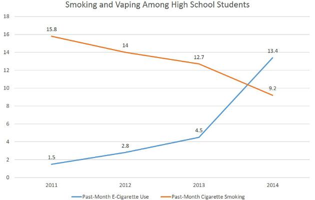 Teenage vaping (ecig) statistics